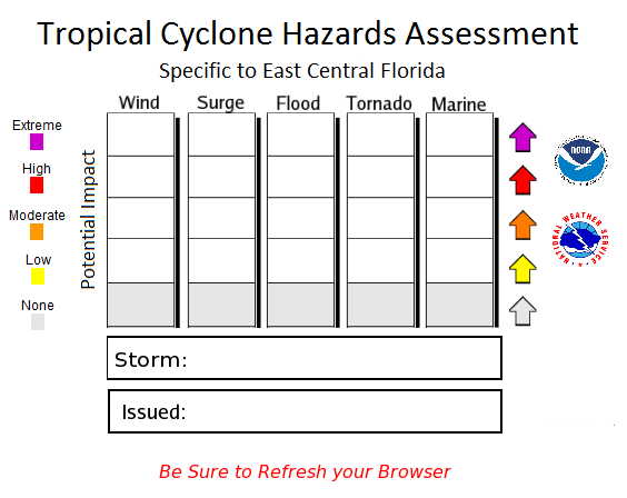 Tropical Cyclone Impact Graphics